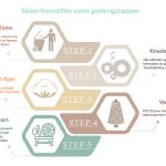 Fremstilling af tæpper trin for trin fra sølund huse alt i plast tæpper og puder fra genbrugsplast